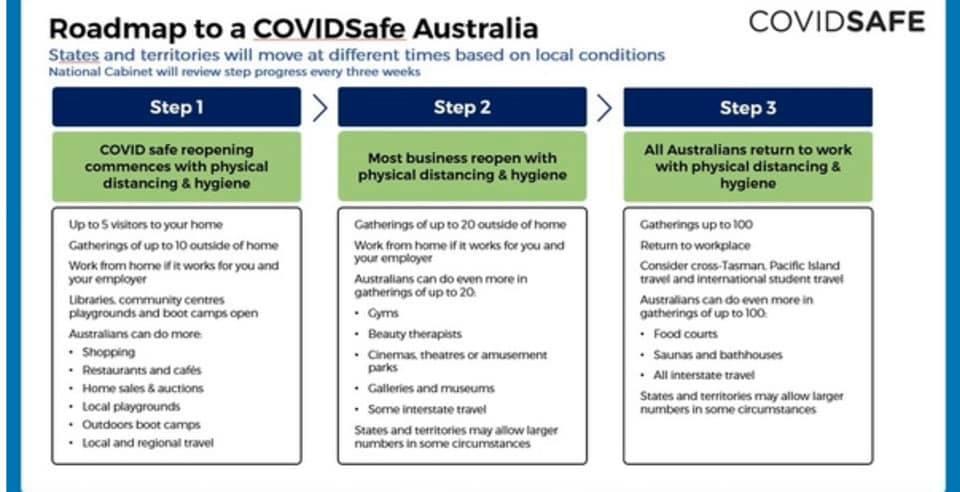 Roadmap to COVIDSAFE Australia